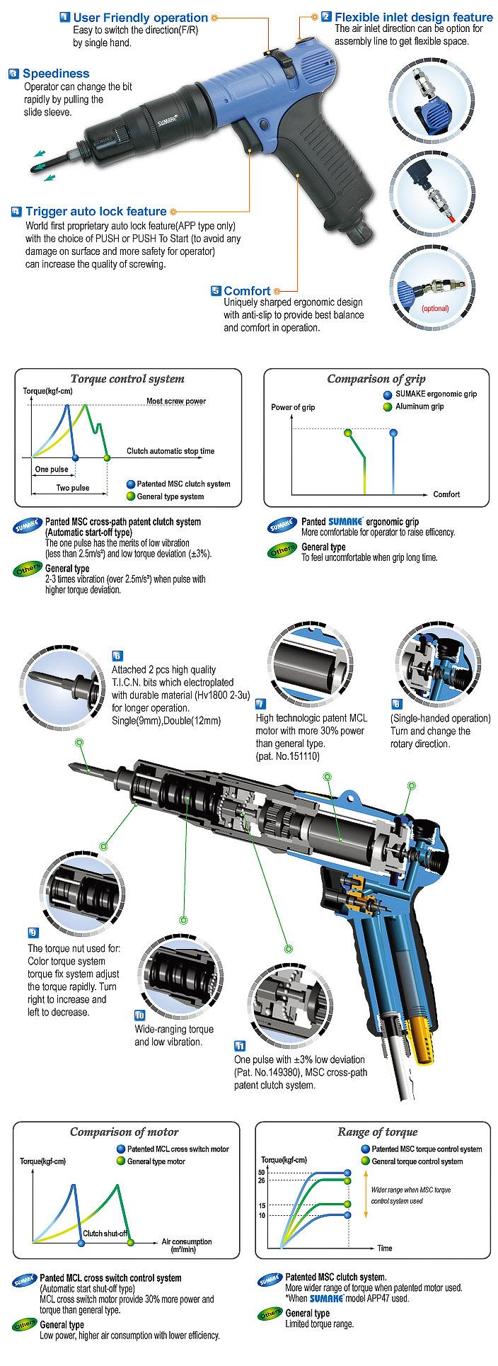 Auto Shut-off Clutch Air Screwdriver FP110 Push to Start 26-95 in lbs